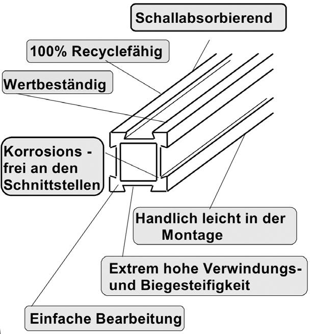 Vorteile des Aluminium-Profils