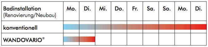 Vergleich zwischen konventionellem Vorgehen und WANDOVARIO®